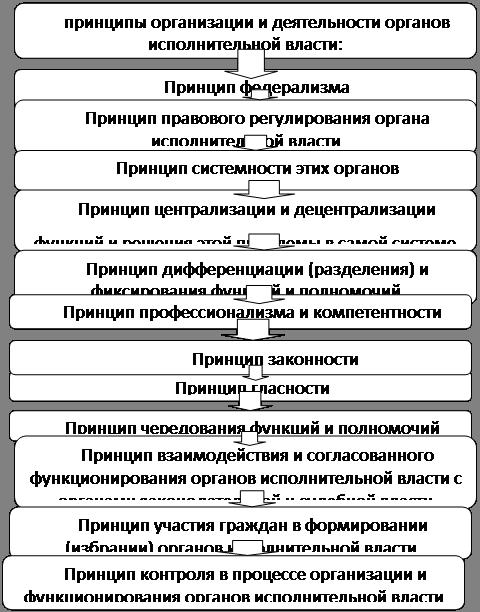 Принципы прокурорского надзора курсовая in yan mir Популярные видео запросы